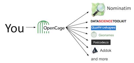 one API, many geocoders