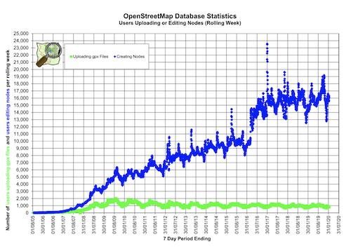 OpenStreetMap stats